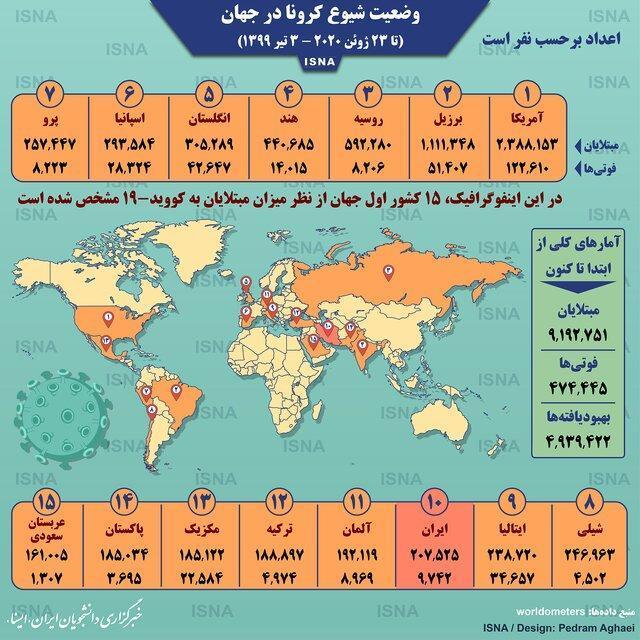 آمار کرونا در دنیا تا 3 تیر،اینفوگرافیک